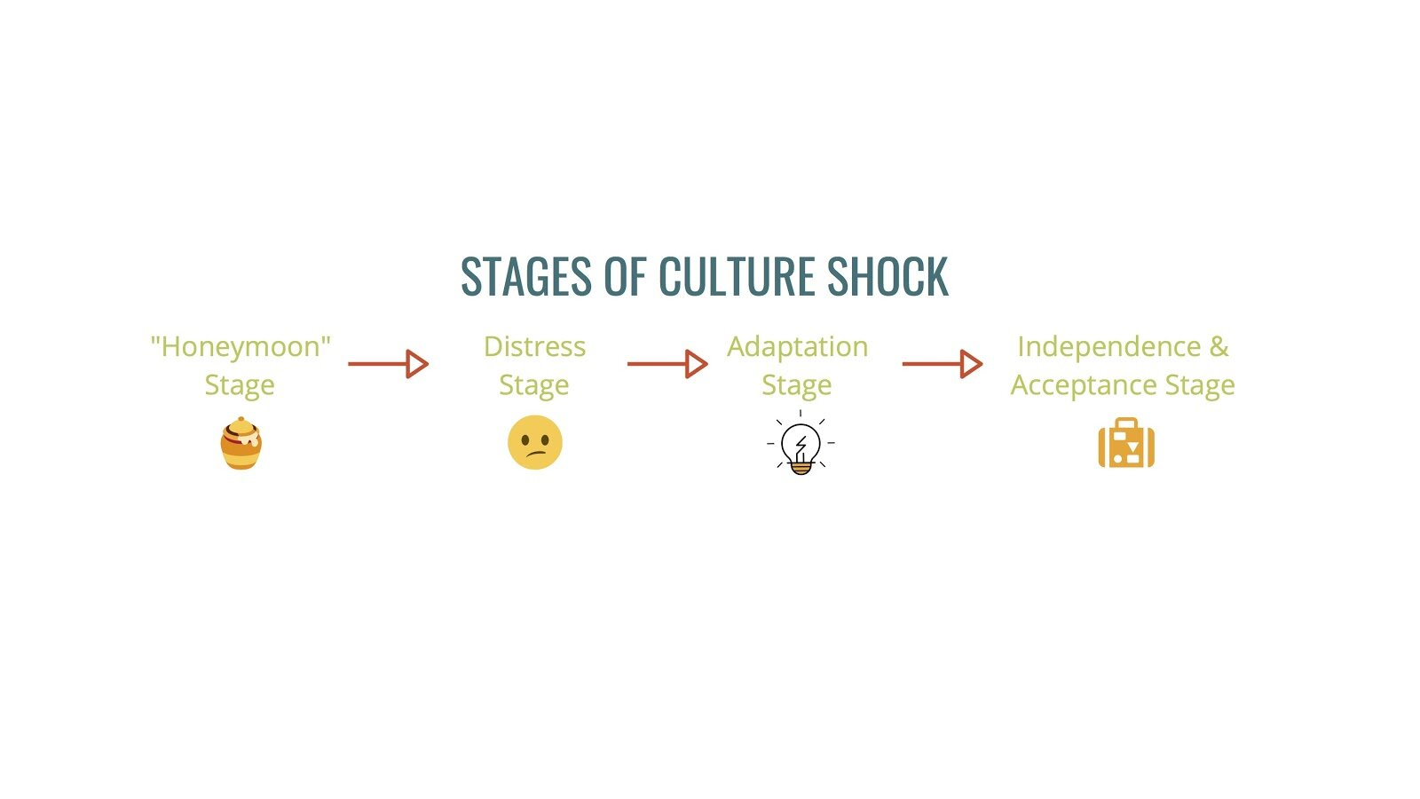 STAGES OF CULTURE SHOCK-2.jpg