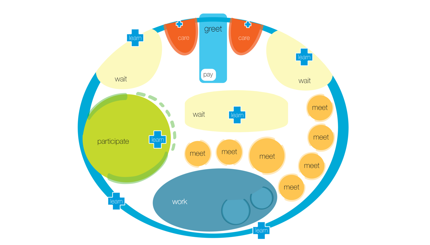 """Our schematic plan had several major tenants that we incorporated into a diagram we called """"your blue path."""""""