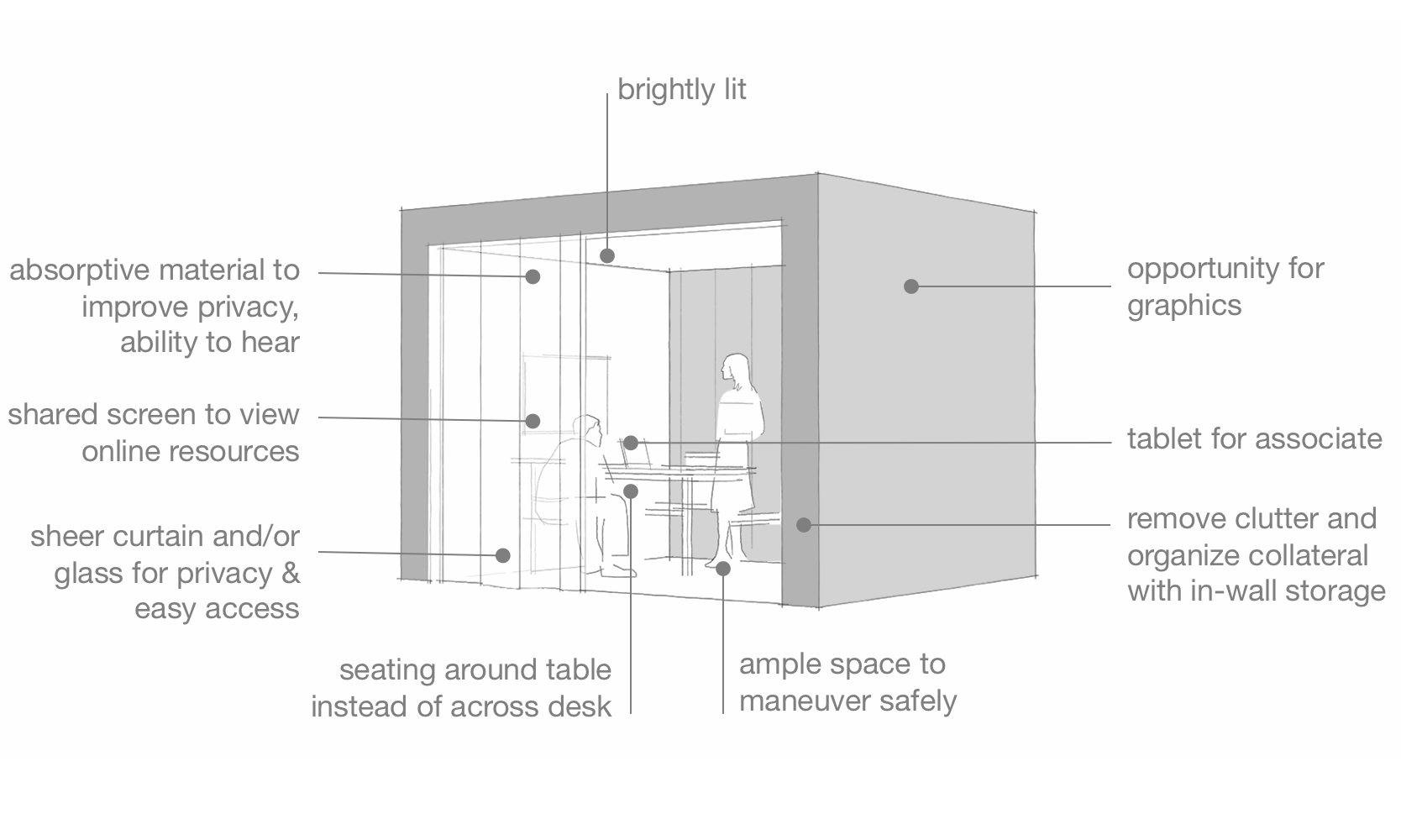 Sketches like this one dive deeper into the details of store elements; in this case, we illustrate proposed meeting pods.