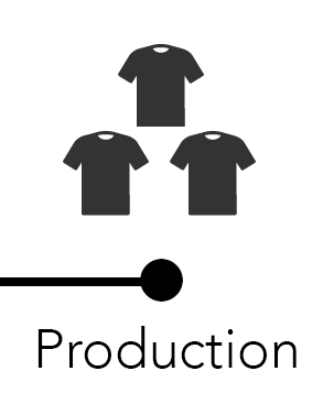 Copy of Production
