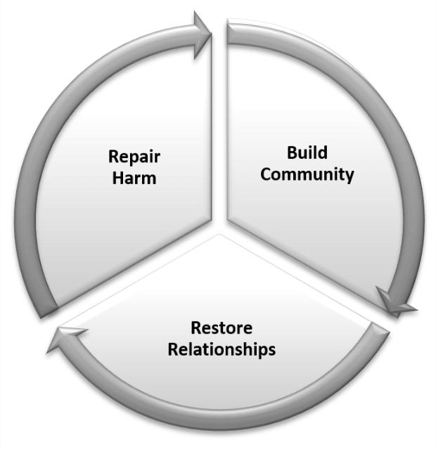 Restorative pie chart.png