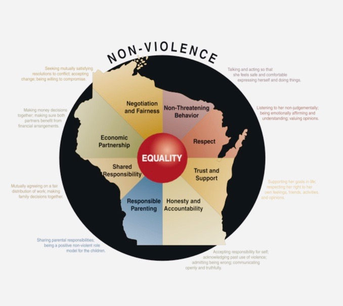 Based upon the Power & Control Wheel, Domestic Abuse Intervention Project, Duluth, Minnesota.
