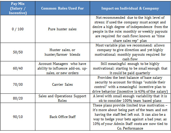 Table for Understanding Pay Mix Options
