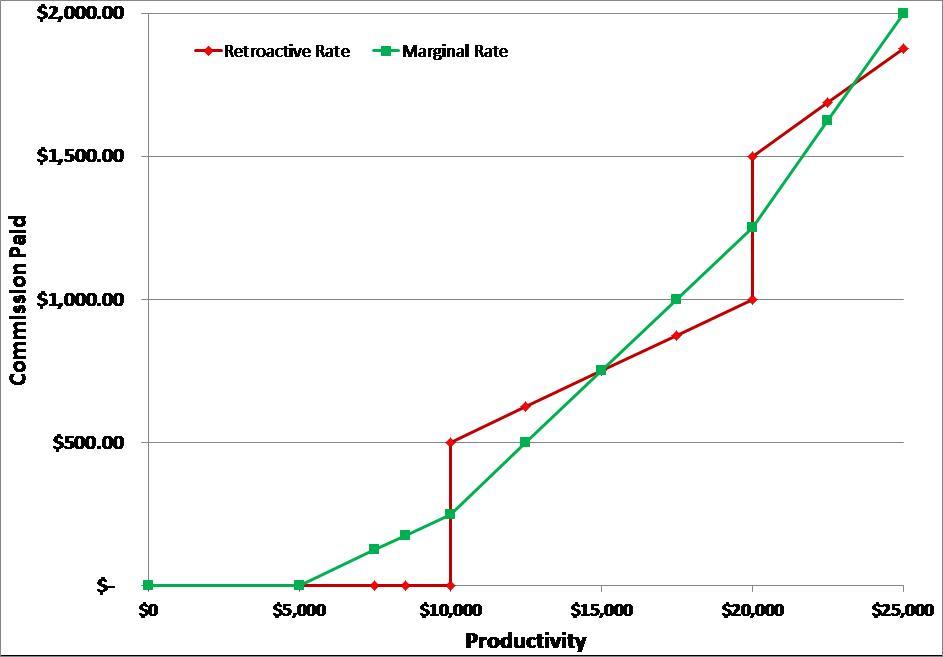 Marginal vs Retroactive Commission.jpg