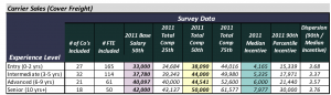 2011 Pay Data