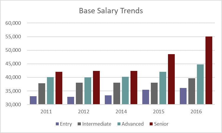 Base-Salary-Trends.png
