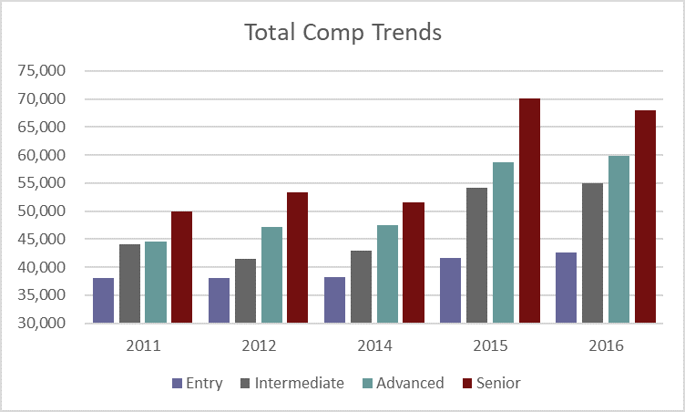 Total-Comp-Trends.png