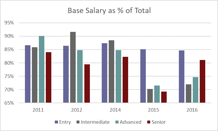 Base-Salary-as-percent-of-Total.png
