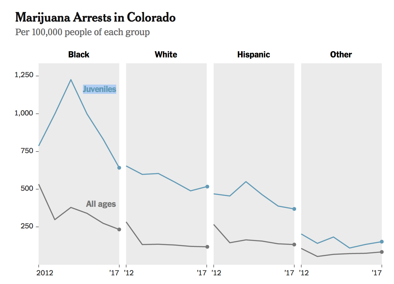 Note: Juveniles are between 10 and 17 years old. Source: Colorado Bureau of Investigation. By Jason Kao