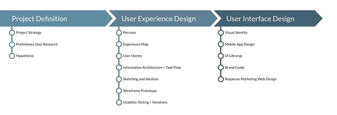 UX Design Process.png