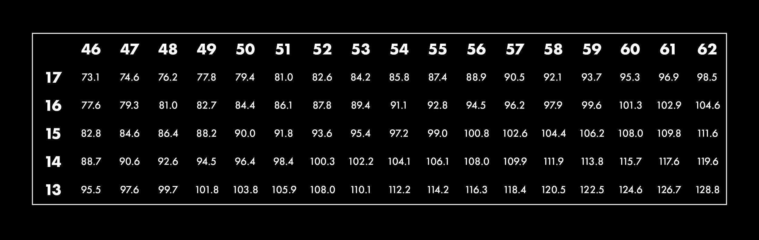 Gear Chart