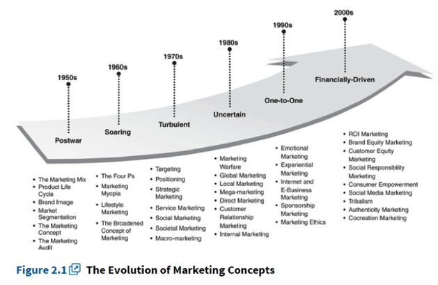 Source: Marketing 3.0: From Products to Customers to the Human Spirit by P. Kotler, H. Kartajaya, and I. Setiawan