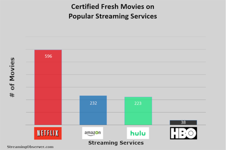 Number of Certified Fresh Movies