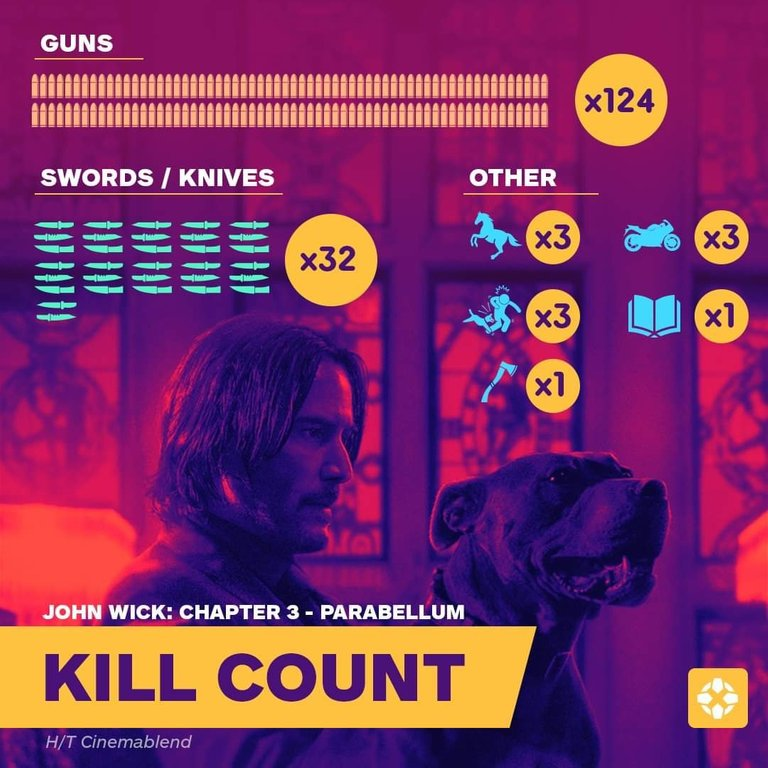 'John Wick: Chapter 3 - Parabellum' Kill Count Breakdown