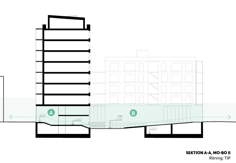 A. LOBBYN   Entré från gatan till bostäder lokal och service.   B. TORGET   Gårdens torg på ca 200 m² kopplar samman kvarterets många funktioner. Torget ansluter till rum för delade fordon, återbruk, leveranser, service och kvarterets förskolegård. Sammanlänkningen med andra rum ska ligga till grund för en utemiljö med hög delande- och nyttjandegrad.