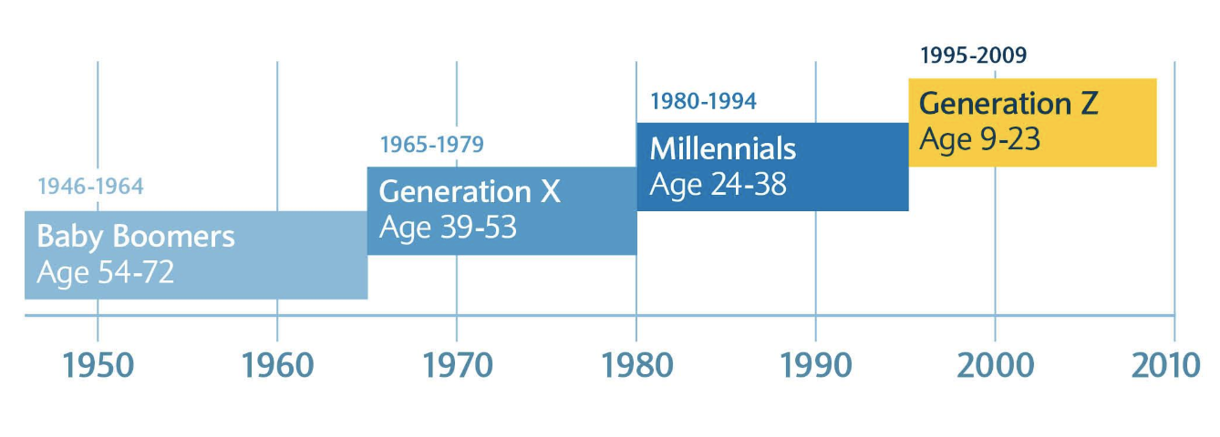 the young and digitally savvy crowds won't stay young forever