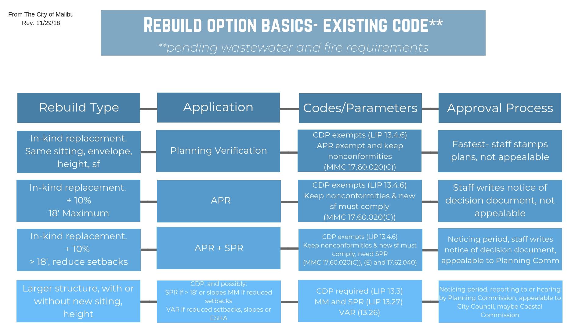 Rebuild option basics- existing code**.jpg