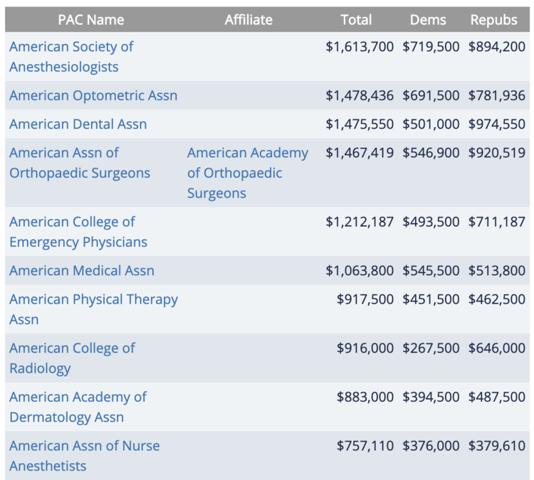 The ASA raises an awful lot of political money for not being focused on politics.