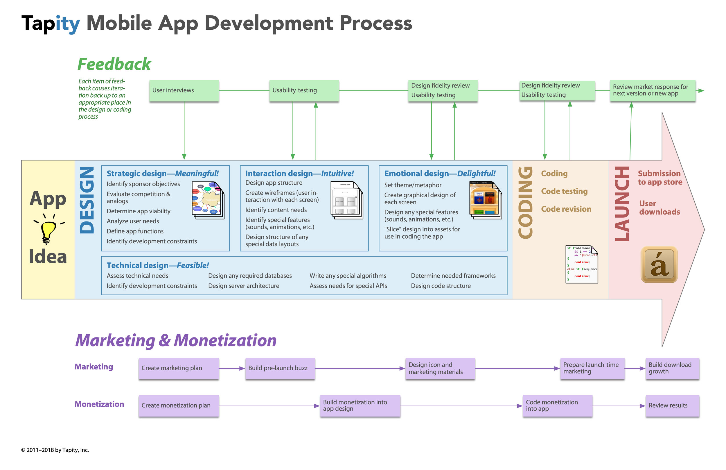 How to Build Mobile Apps 12-18.jpg