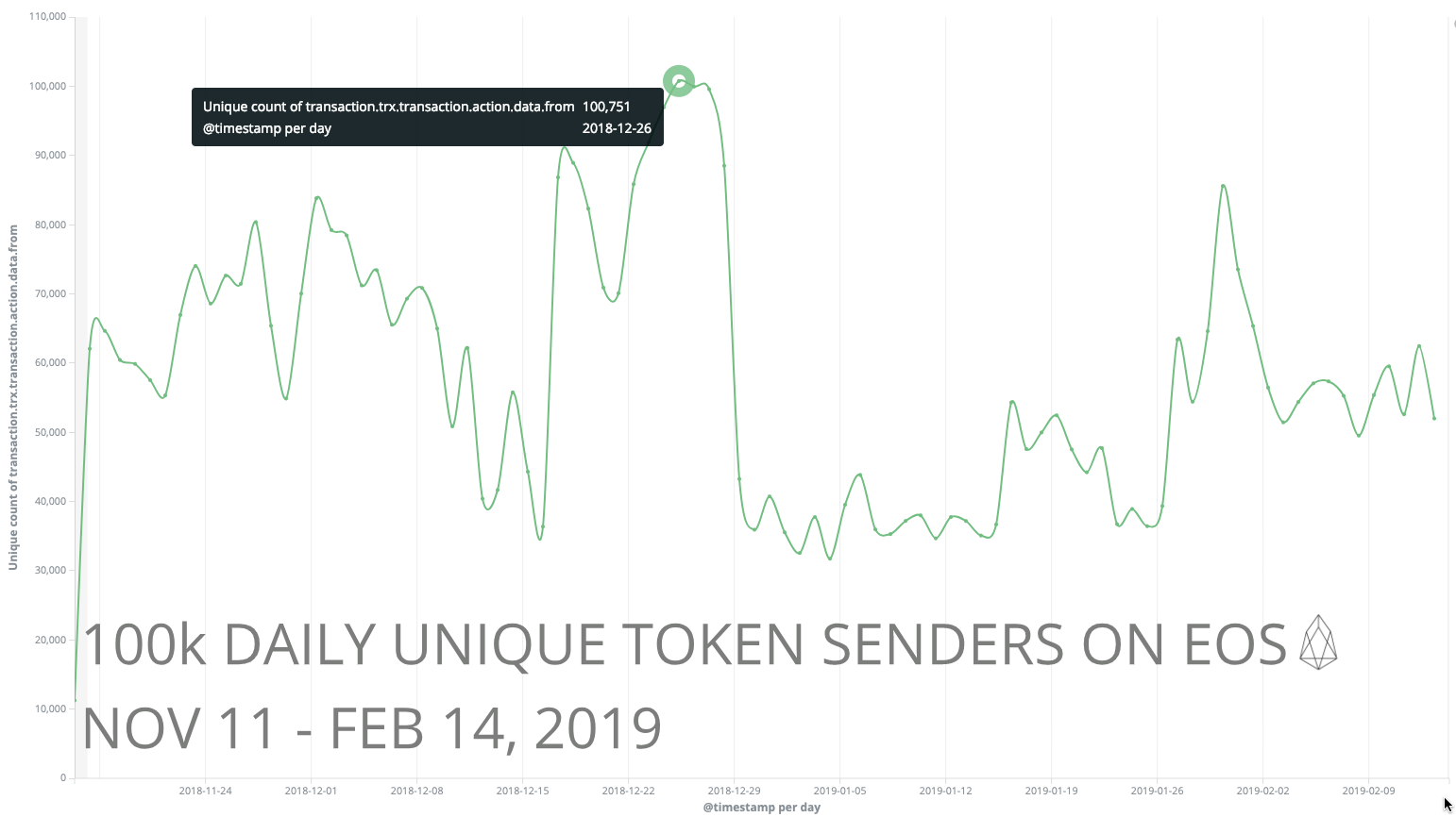 "This is measured by the count of unique ""from"" accounts in transactions with tokens. (Nov 2018 — Feb 2019)"