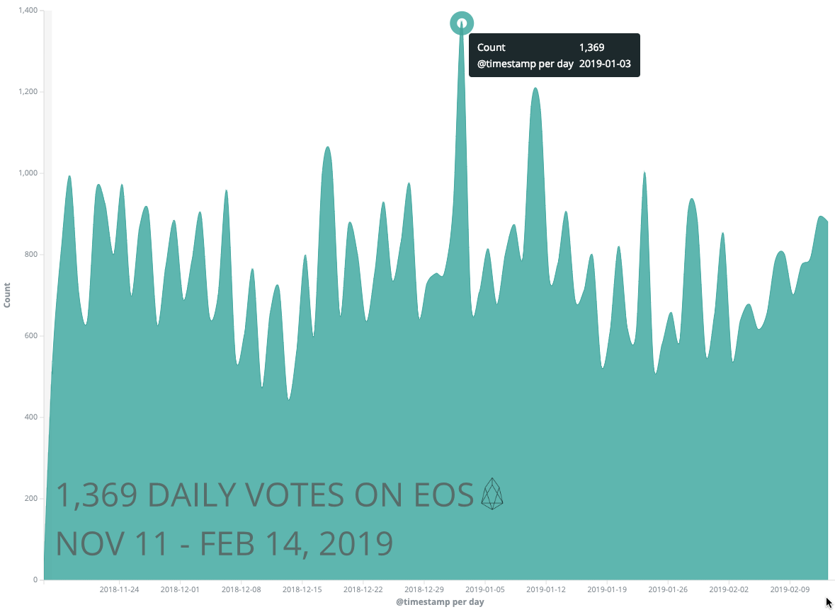 Accounts Voting Per Day (Nov 2018 — Feb 2019)