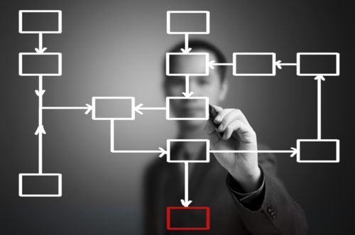 Procesos y Procedimientos - Cómo realizar procesos y procedimientos de todas las áreas, su registro, manejo y su impacto, estructura, organigrama, encargos y vínculos…