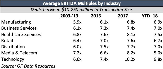 What's the value of my business? The ins and outs of EBITDA