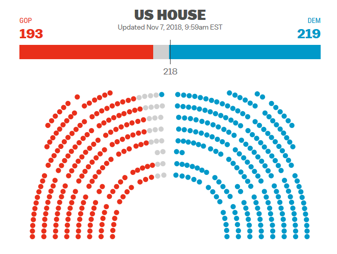 Midterm Election - House Wins.PNG