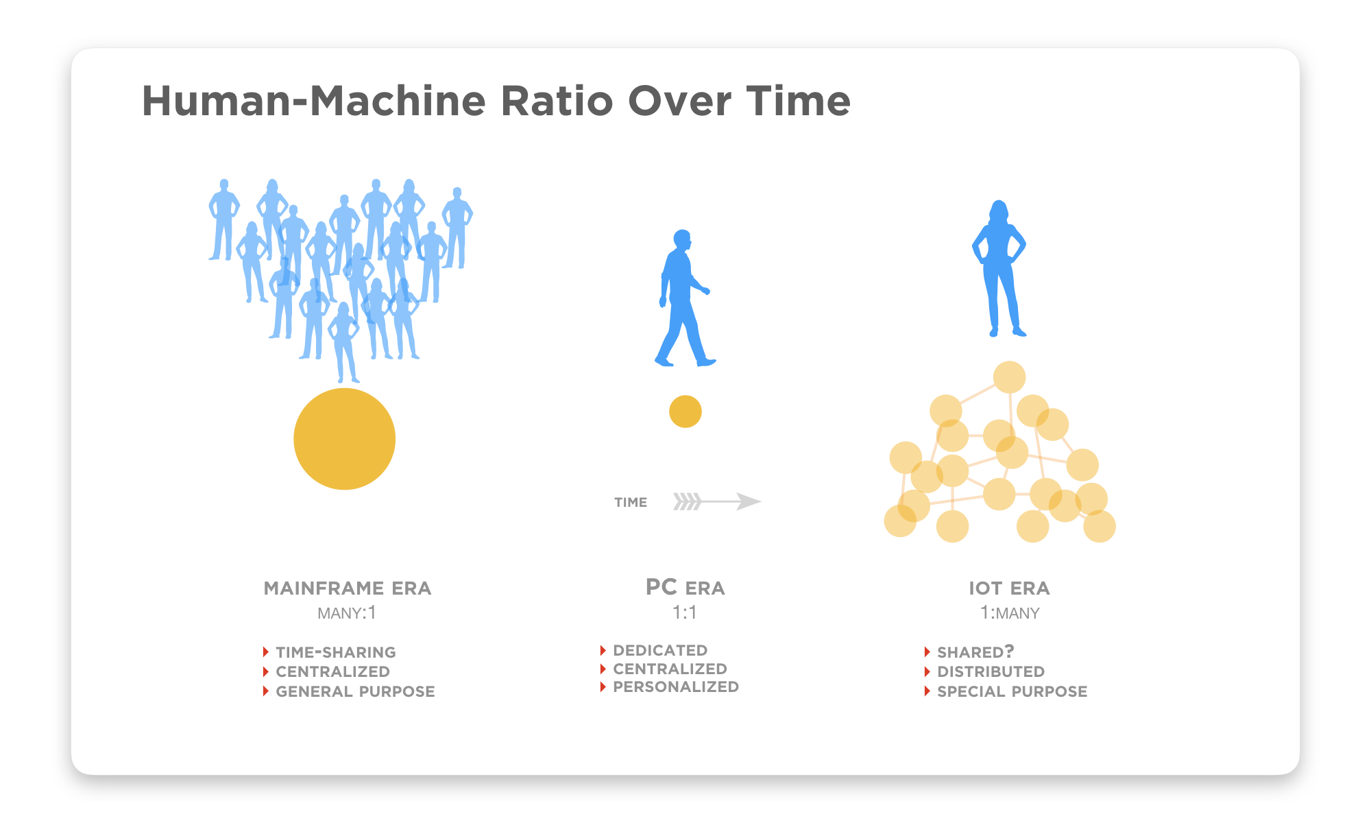 """In the """"mainframe era,"""" a single CPU (effectively) was (time)shared by hundreds of people. We're at the tail end of what might be called the PC era: where there was roughly a 1:1 relationship between individuals and their personal computers. Mobile exploded this ratio, hinting the inevitable future where individuals will both carry with them multiple CPUs — as well as move through clouds of CPUs — as IoT and mesh networks evolve, in effect carrying their personal data with them across an interconnected landscape."""