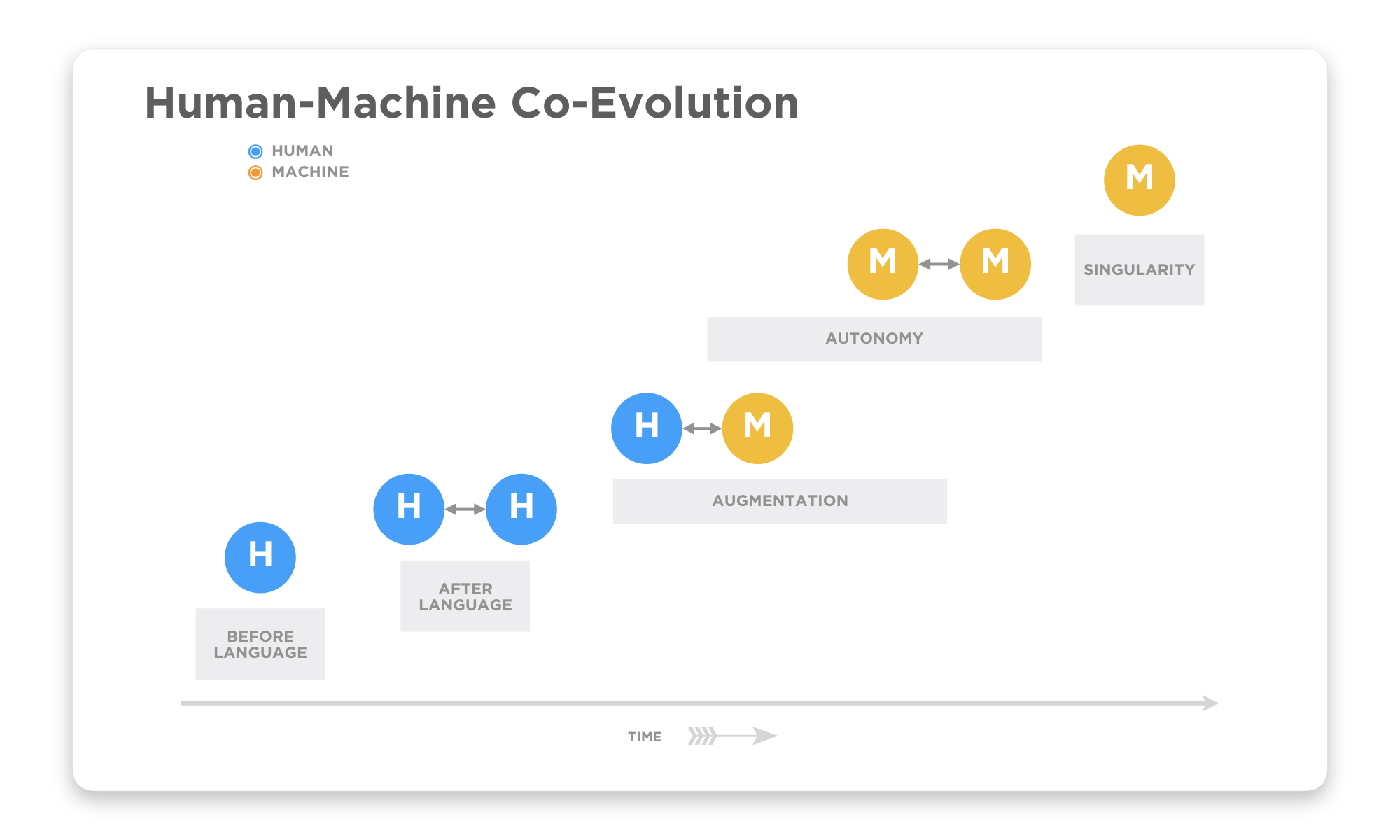 """We are in the midst of a grand historical collaboration between humans and machines that began with the industrial revolutions and will continue with the balance of the broadest definition of """"work"""" shifting from humans to machines. But this evolution will involve a significant amount of augmentation (i.e., direct human/machine collaboration) as opposed to complete delegation (autonomy). And even in the case of trusted autonomy (short of the mythical singularity which is at best many generations away), there will still ultimately be human oversight."""