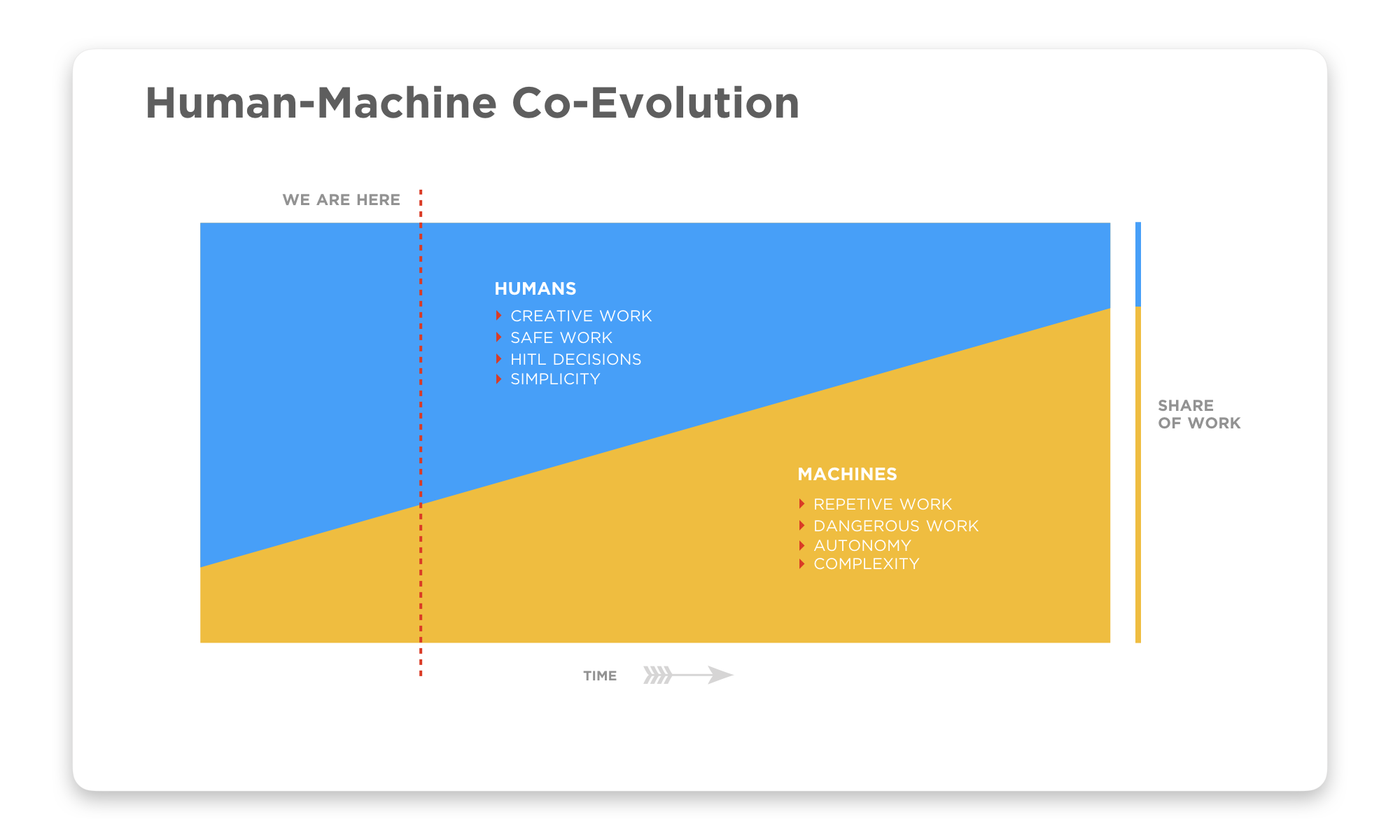 """The share of """"work"""" over time is being divided between humans and machines — both physical and logical. Work that is perceived as repetitive, requiring high precision, highly complex, or dangerous will be increasingly delegated to machines. While work perceived as requiring a """"human in the loop"""" (HITL), high creativity or intuition may remain in the human domain. There will be the need for human-machine collaboration for many generations to come."""