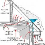 Ice Dam / Roof Cross Section