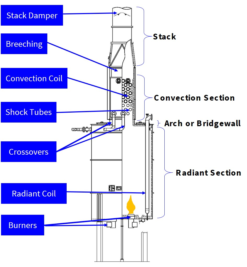 Heater Components on a Natural Draft Vertical Cylindrical Heater