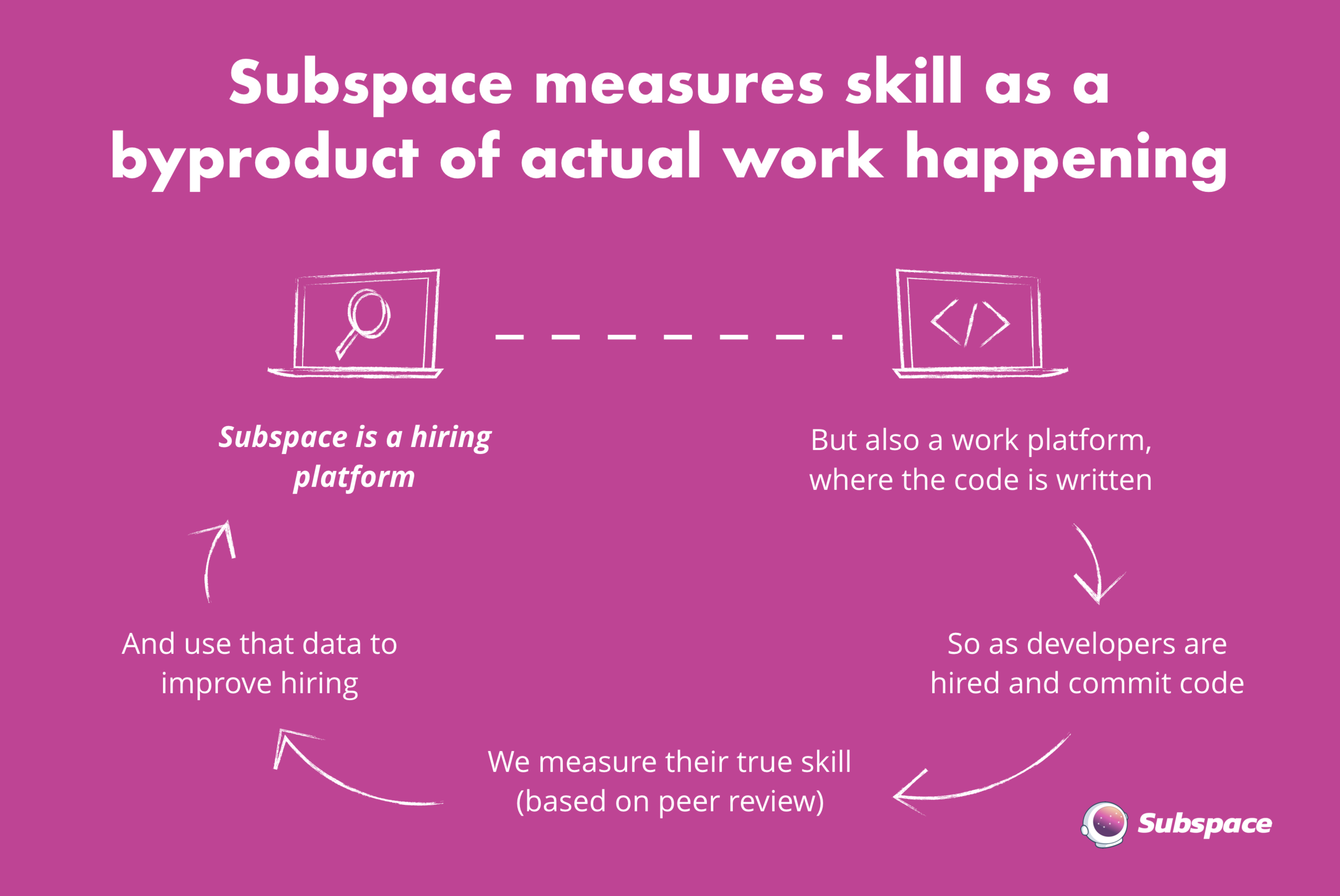 how subspace works