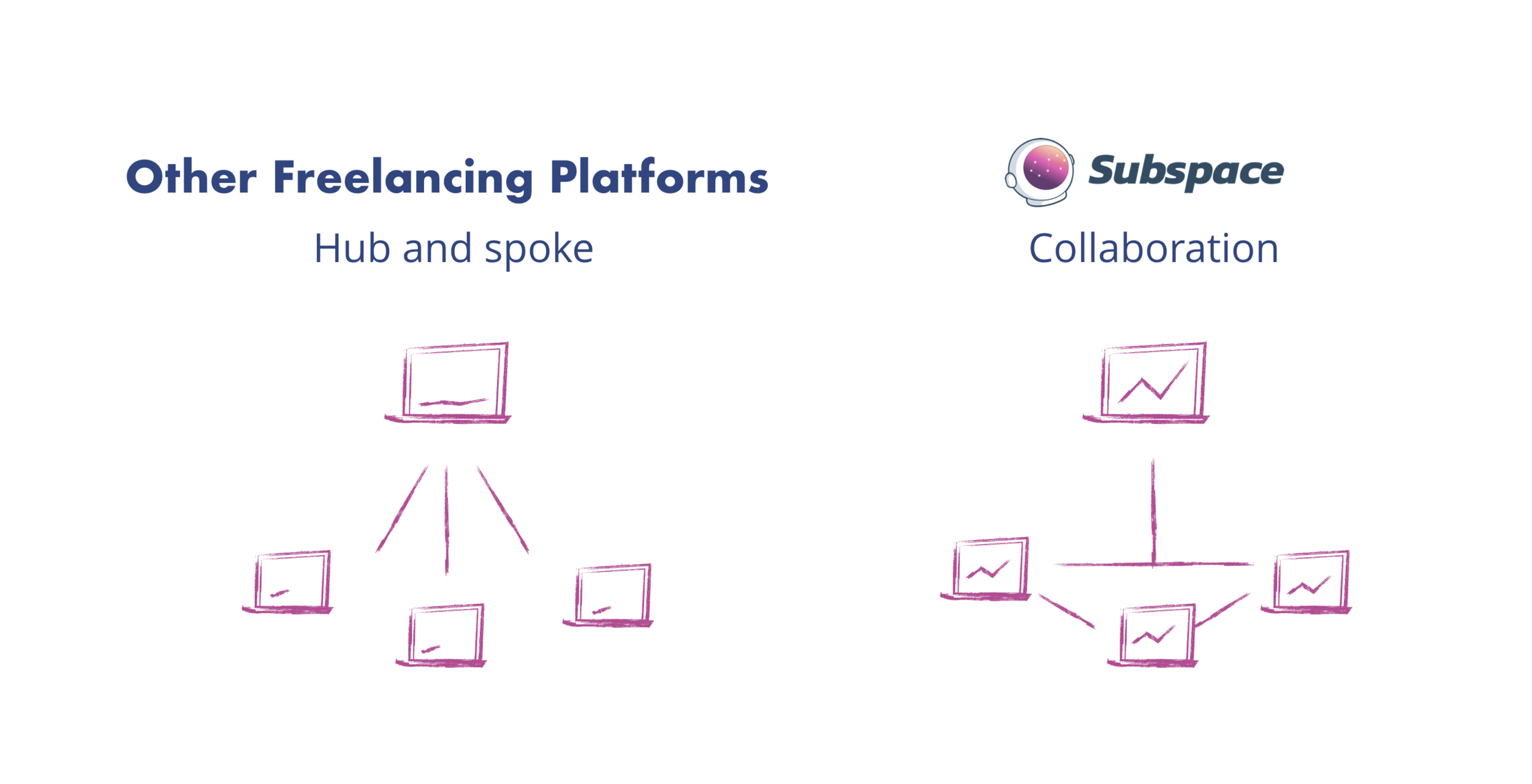 subspace allows many developers to work together