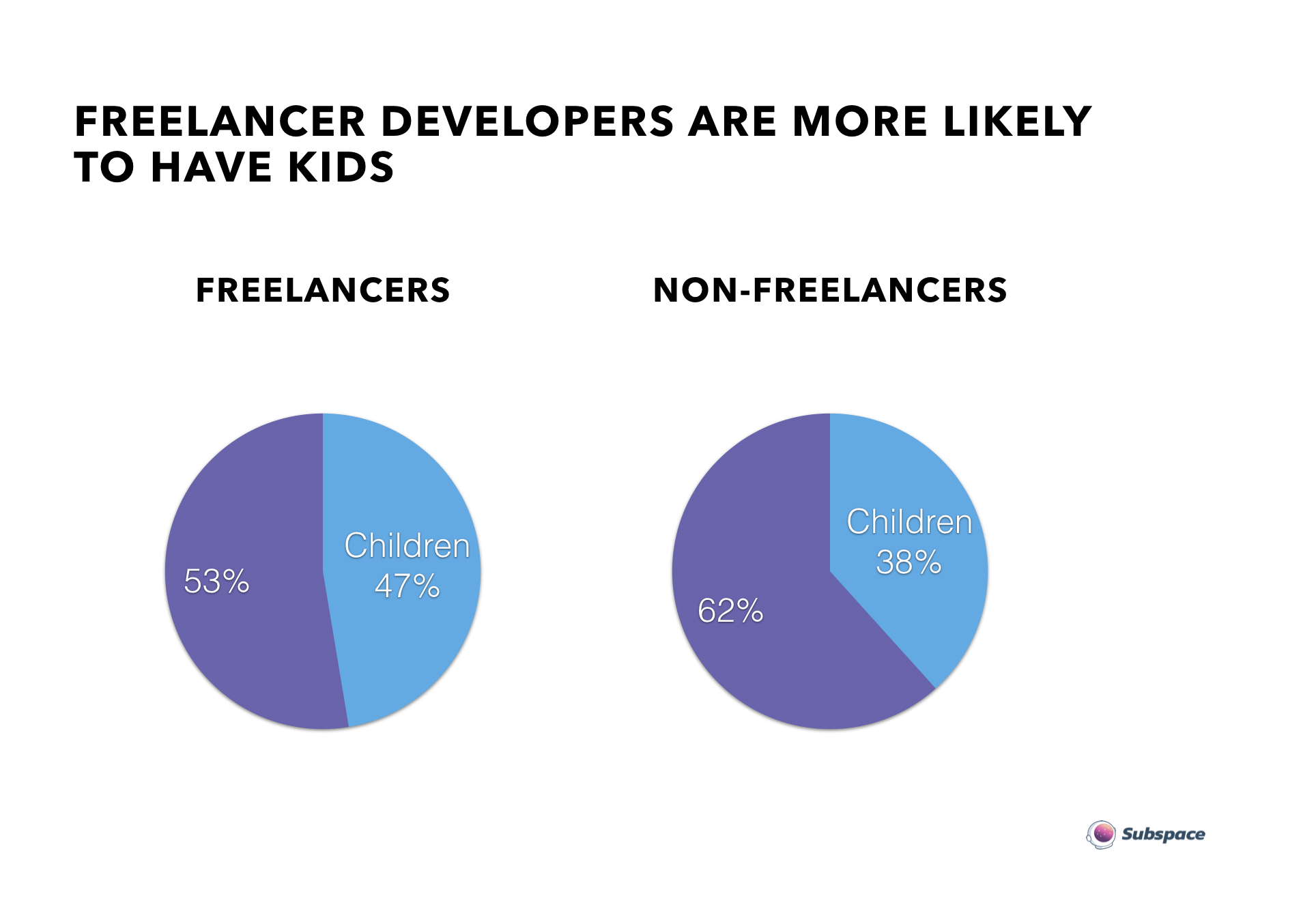 47% have children - Far from the trope of sandal-clad twenty-somethings coding on a beach, almost half of freelancers are family men. (Yes, men. Ninety-three percent are men, compared to only 91% of non-freelancers.)
