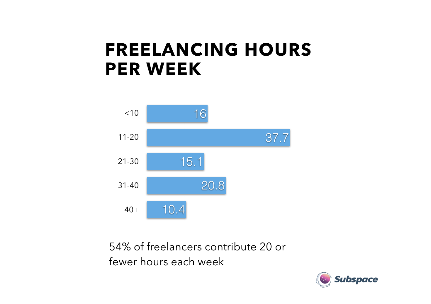 54% have < 20 hours of availability each month - The rest are ready to take on the equivalent of a part-time or full-time job. There's a tremendous amount of untapped supply in the freelance developer market.