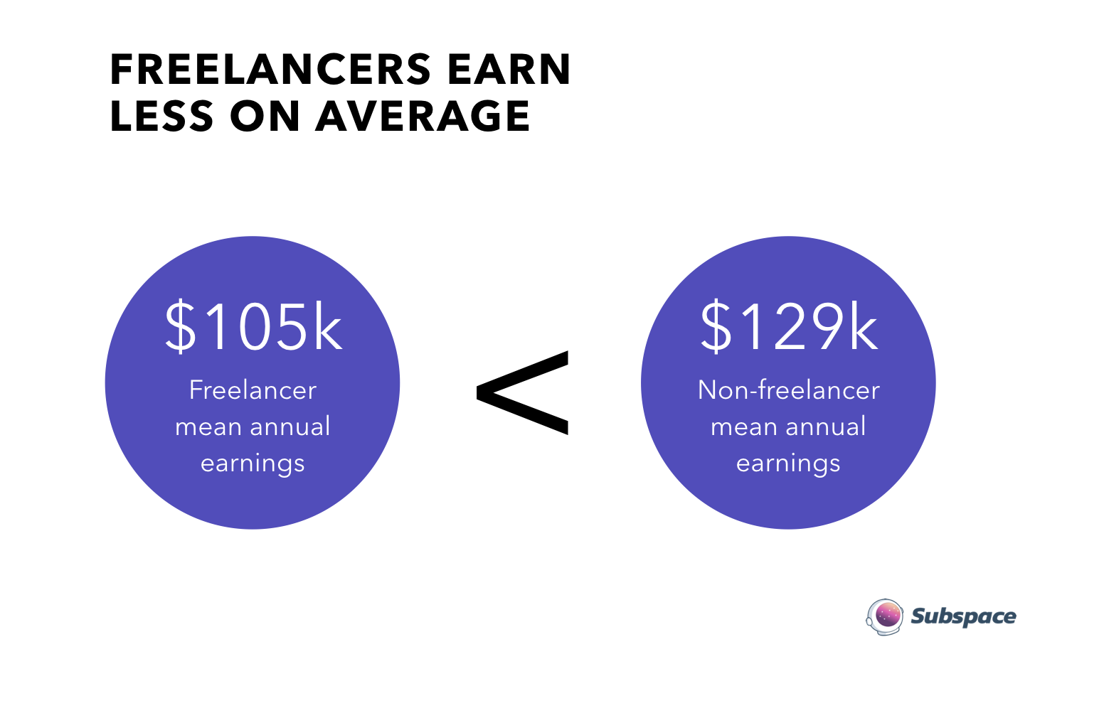 Their #1 challenge is finding well-paid work - Freelancers say the number one way they find work is through dev shops. The second is freelancing sites. Overwhelmingly, they say that finding good, paid work that fits their niche skills is a top challenge to freelancing.