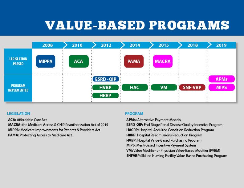 Value Based Care Timeline.jpg