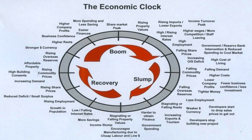 The Economic Clock Source: RCP