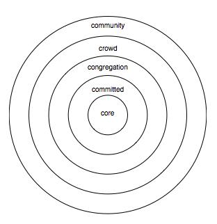 systems circle