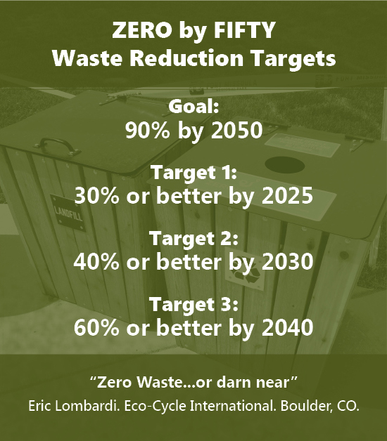 Waste Reduction Targets and Goal of ZERO by FIFTY