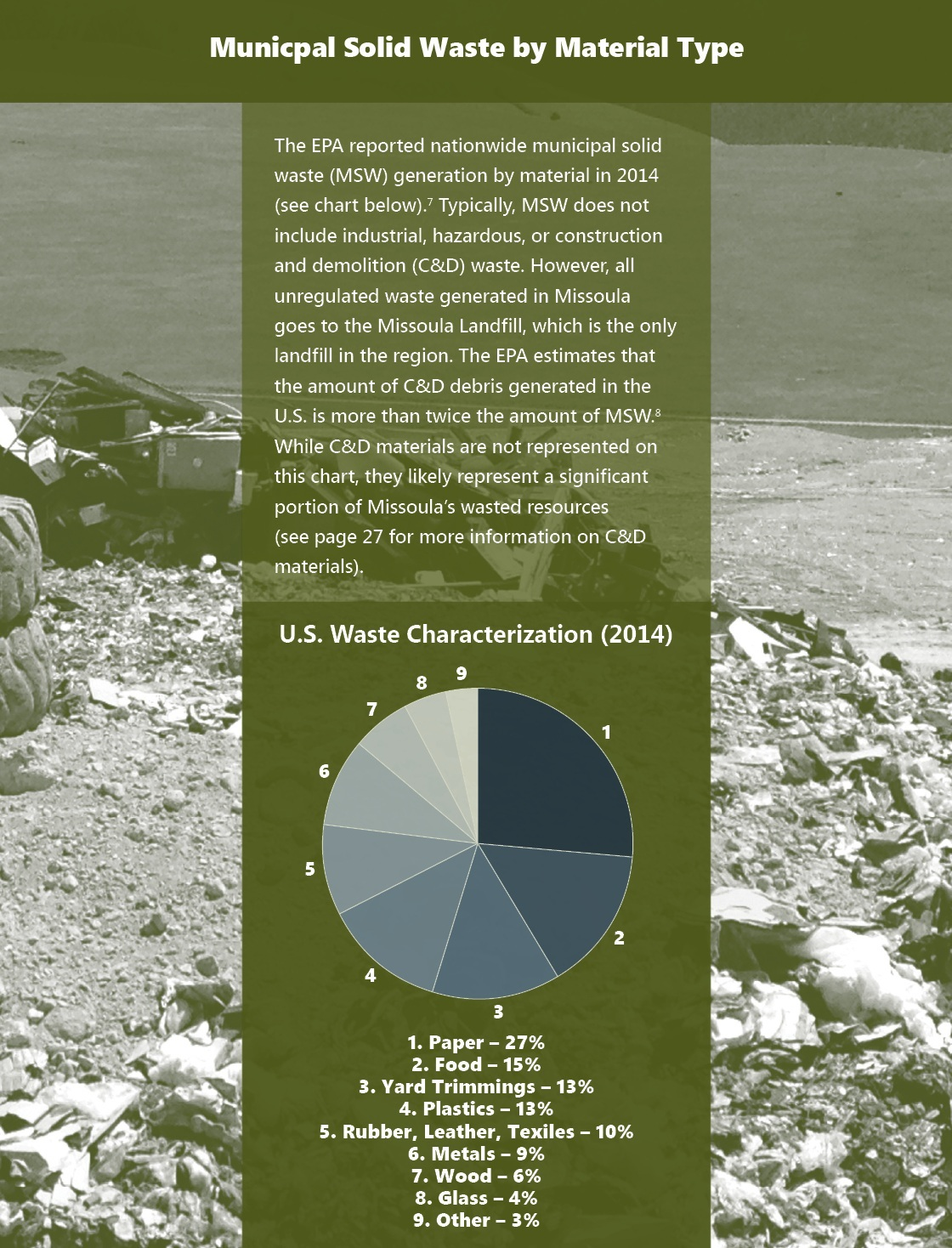 Municipal Solid Waste Pie Chart by Material Type
