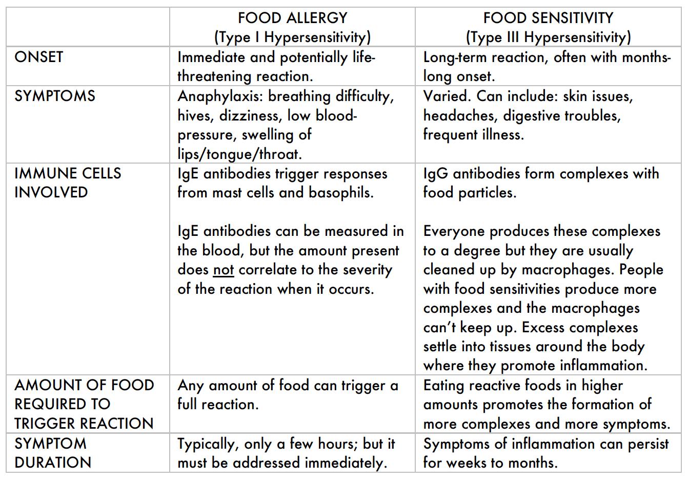 Allergy vs Sensitivity
