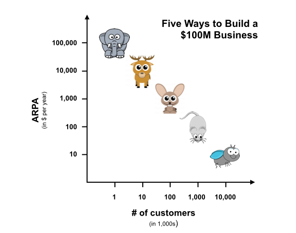 Five Ways to Build A $100 Million Business