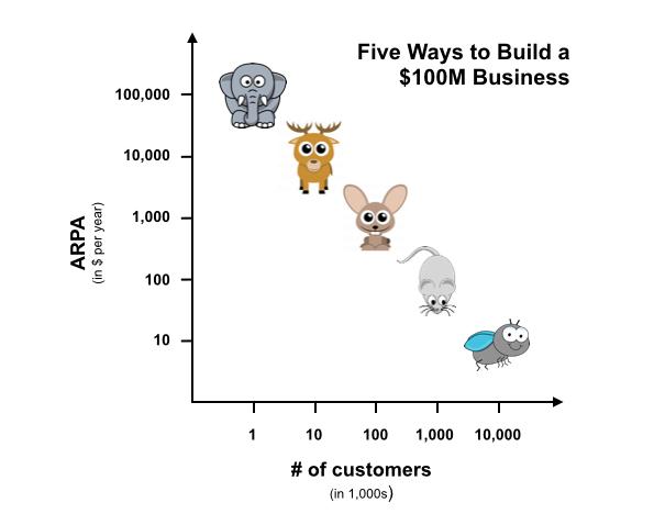 Five Ways to Build A $100 Million Business