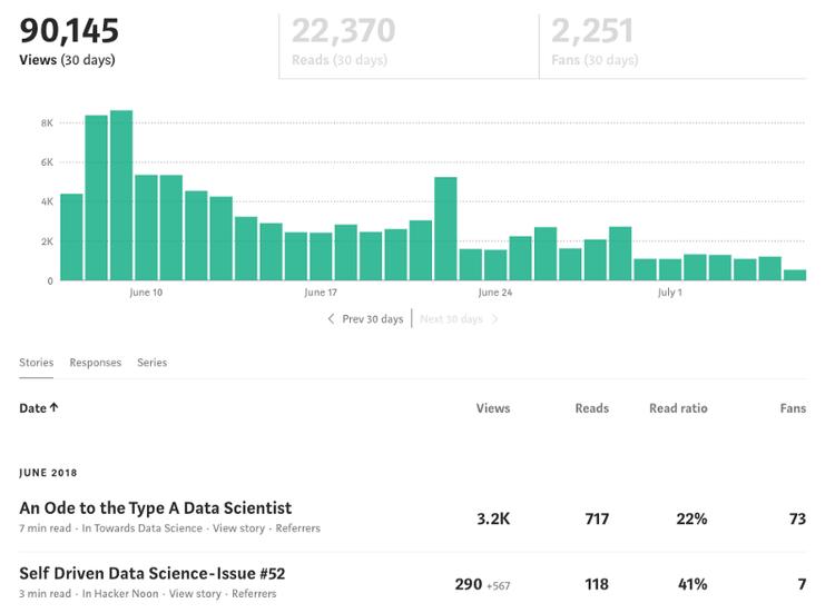 A look into Medium Stats