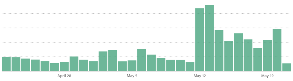 Daily views saw a 3x increase after the move.