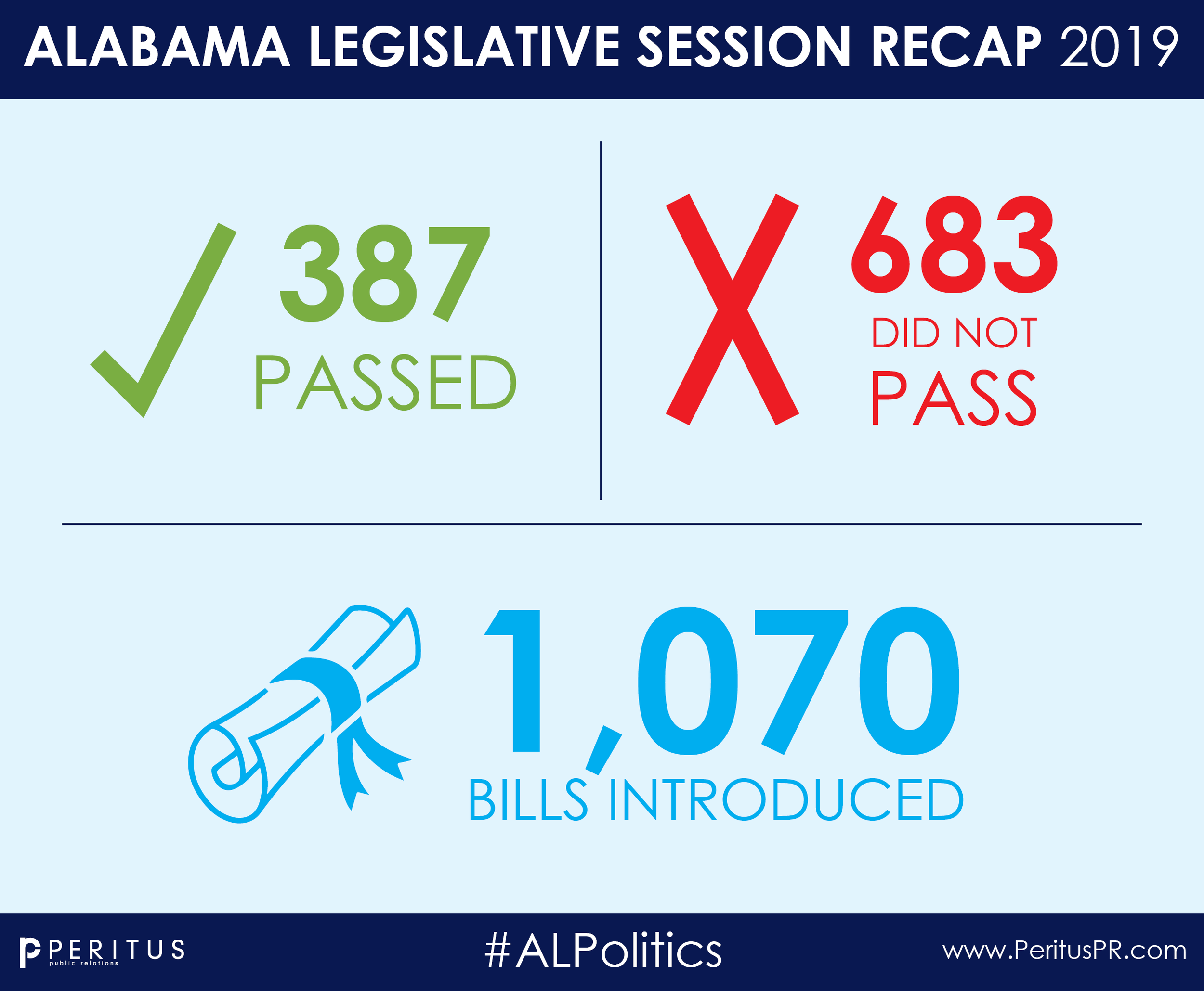 2019 Session Results Sections.png