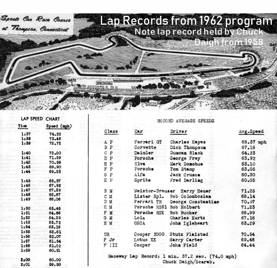 Thompson 62 lap records.jpg
